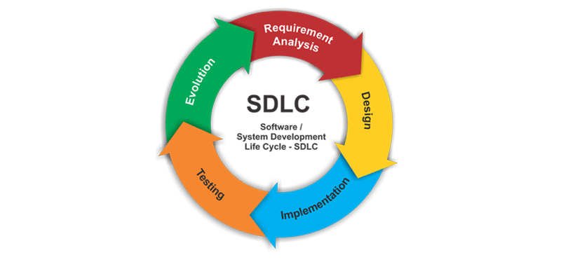What Is SDLC ? (Software Development Life Cycle)